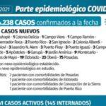 Coronavirus: Misiones reportó 181 nuevos casos y 5 fallecimientos en 24 horas