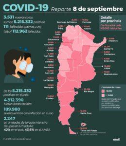 Murieron 111 personas y se registraron 3.531 nuevos contagios de coronavirus en el país